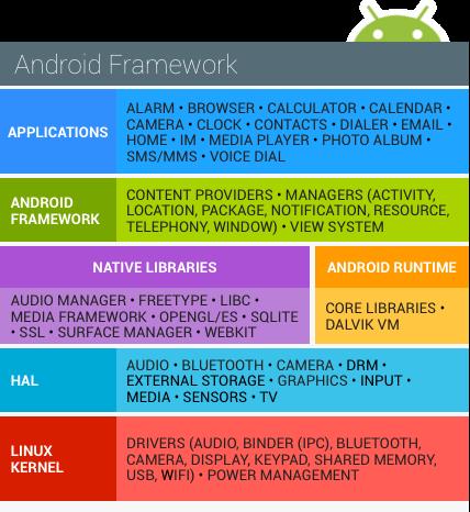 用OWASP Mobile Top 10 檢驗APP - Anfa | 宅學習